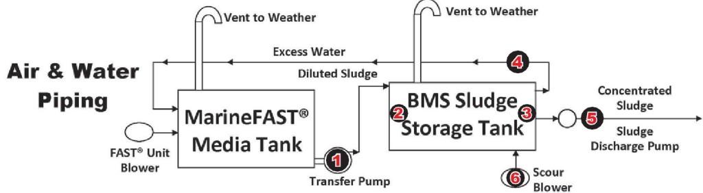 MarineFAST_BMS_BioSolids_Sludge_System
